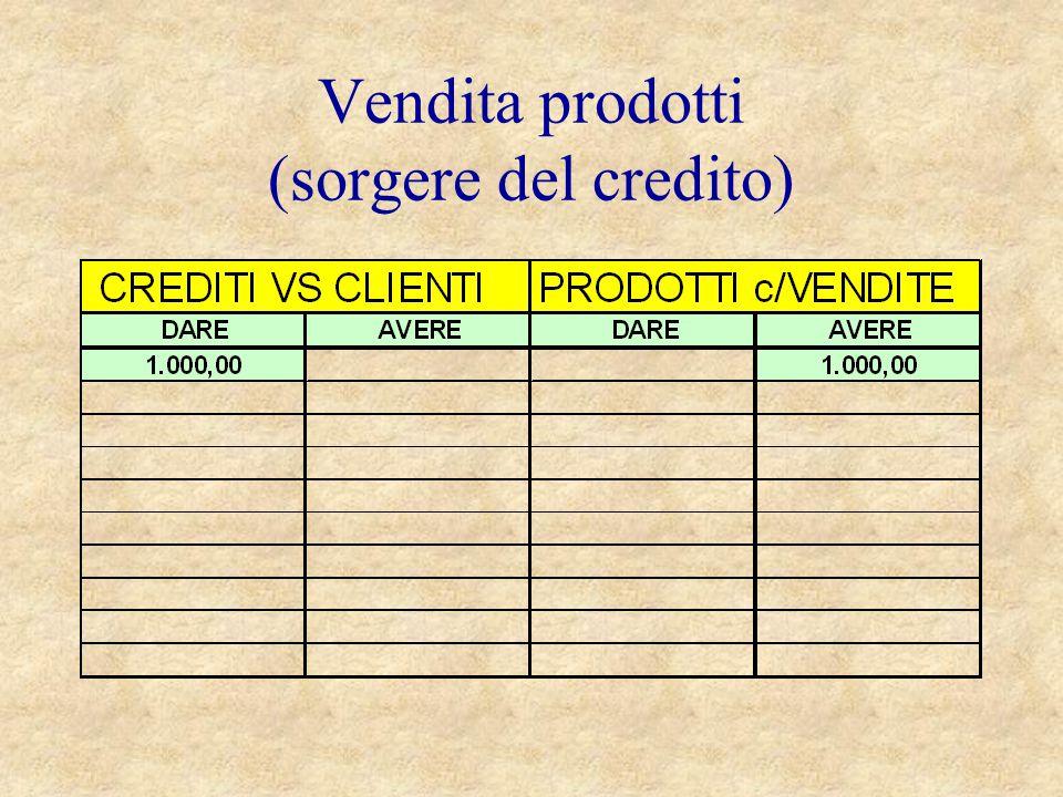 Vendita prodotti (sorgere del credito)
