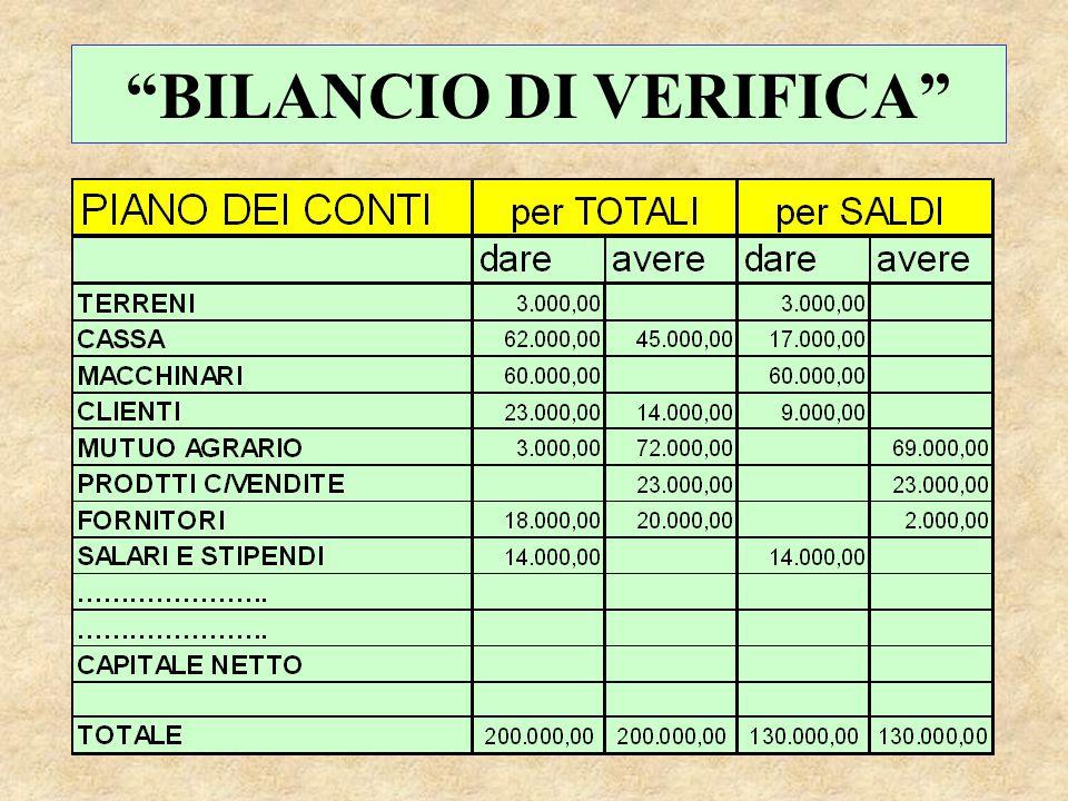 """""""BILANCIO DI VERIFICA"""""""