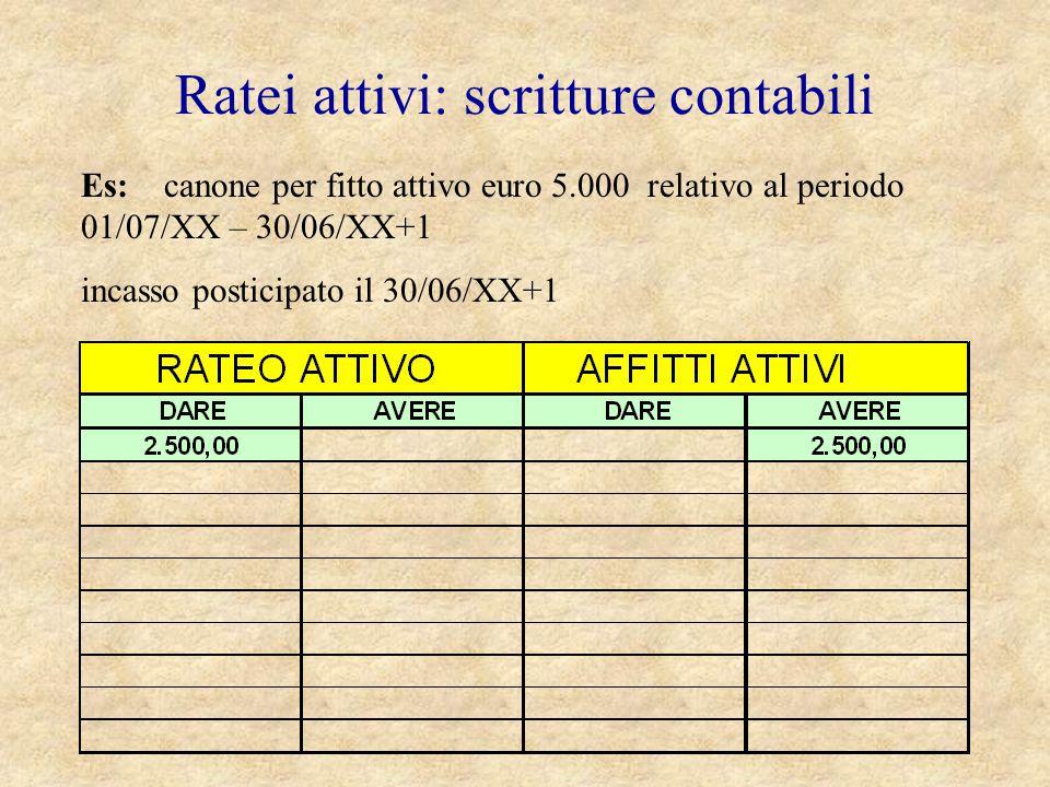 Ratei attivi: scritture contabili Es: canone per fitto attivo euro 5.000 relativo al periodo 01/07/XX – 30/06/XX+1 incasso posticipato il 30/06/XX+1