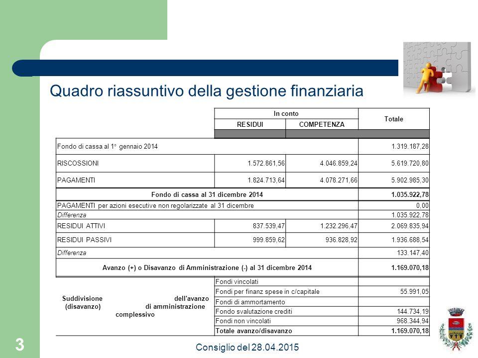 3 Quadro riassuntivo della gestione finanziaria Consiglio del 28.04.2015 In conto Totale RESIDUICOMPETENZA Fondo di cassa al 1° gennaio 20141.319.187,