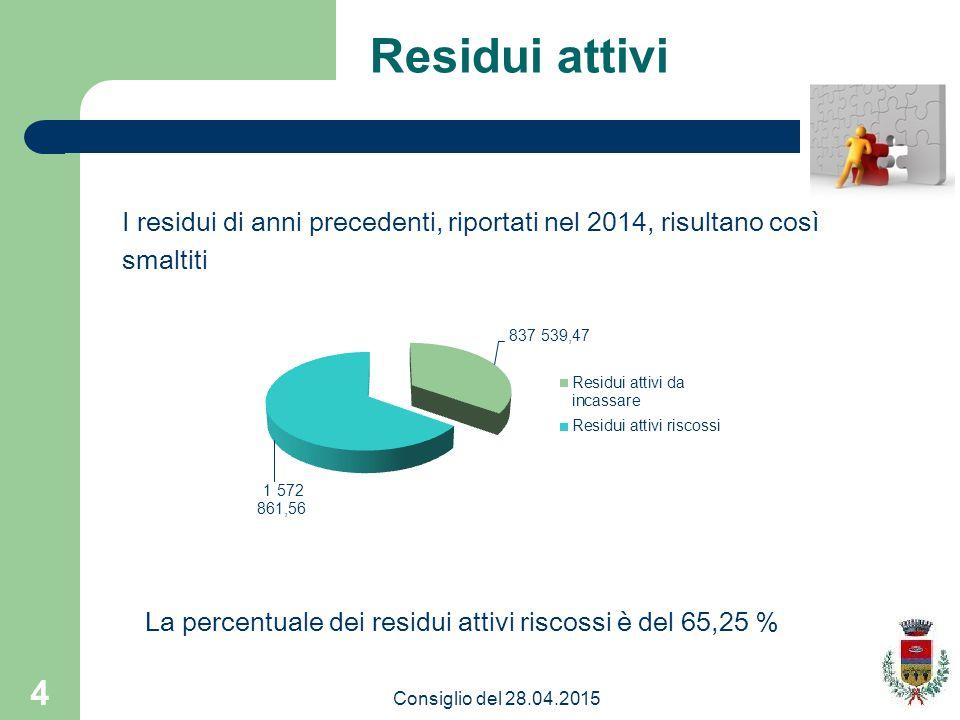 4 Residui attivi I residui di anni precedenti, riportati nel 2014, risultano così smaltiti La percentuale dei residui attivi riscossi è del 65,25 % Consiglio del 28.04.2015