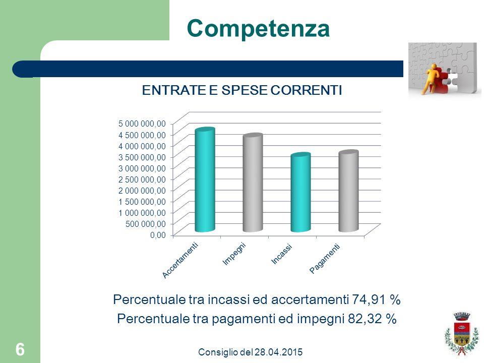 6 Competenza Percentuale tra incassi ed accertamenti 74,91 % Percentuale tra pagamenti ed impegni 82,32 % ENTRATE E SPESE CORRENTI Consiglio del 28.04