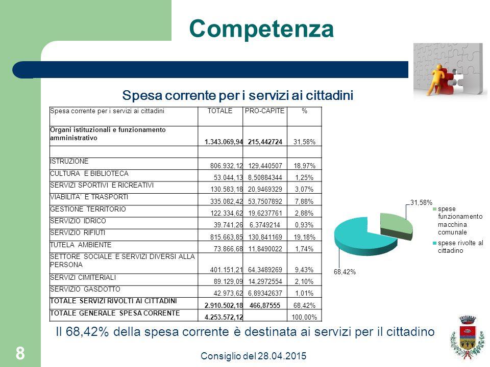 8 Competenza Il 68,42% della spesa corrente è destinata ai servizi per il cittadino Spesa corrente per i servizi ai cittadini TOTALEPRO-CAPITE% Organi