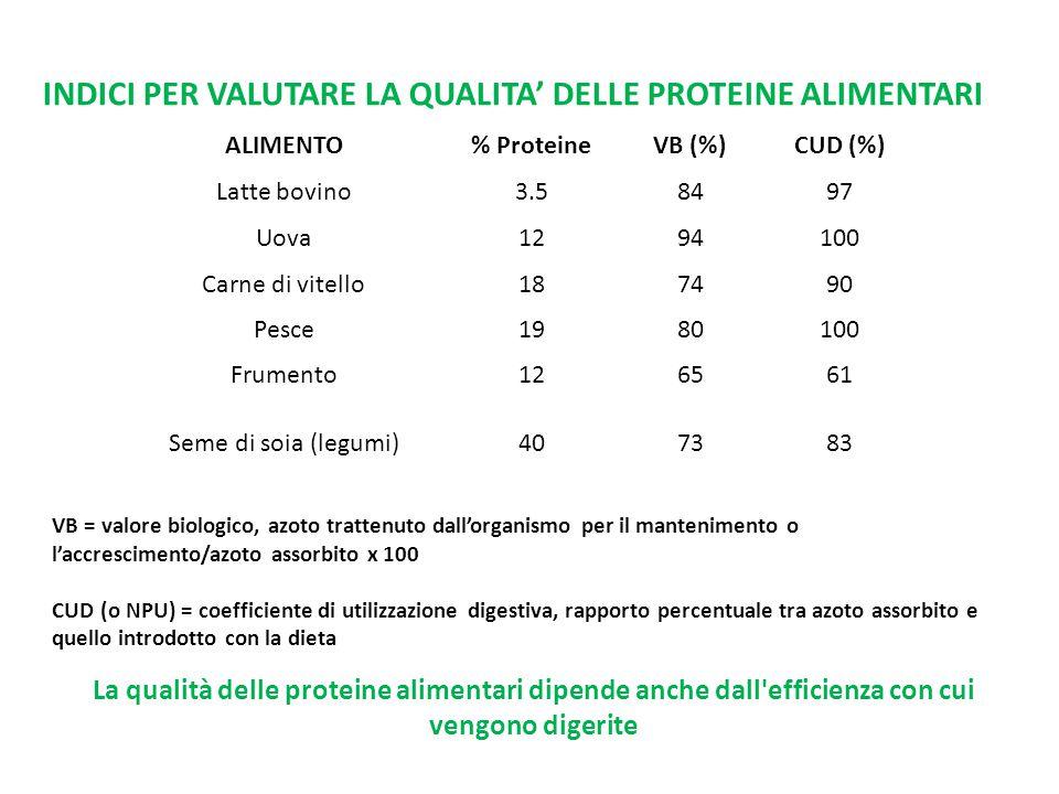 ALIMENTO% ProteineVB (%)CUD (%) Latte bovino3.58497 Uova1294100 Carne di vitello187490 Pesce1980100 Frumento126561 Seme di soia (legumi)407383 INDICI