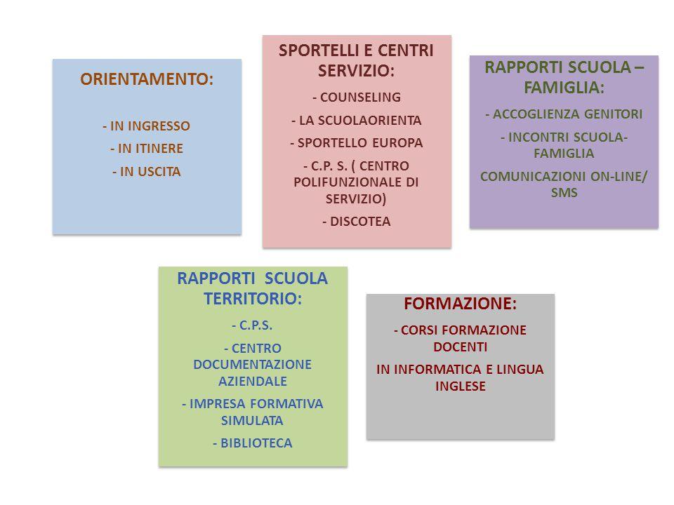 ORIENTAMENTO: - IN INGRESSO - IN ITINERE - IN USCITA SPORTELLI E CENTRI SERVIZIO: - COUNSELING - LA SCUOLAORIENTA - SPORTELLO EUROPA - C.P. S. ( CENTR
