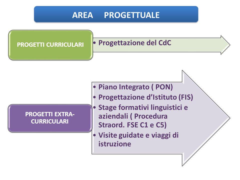 AREA PROGETTUALE Progettazione del CdC PROGETTI CURRICULARI Piano Integrato ( PON) Progettazione d'Istituto (FIS) Stage formativi linguistici e aziend
