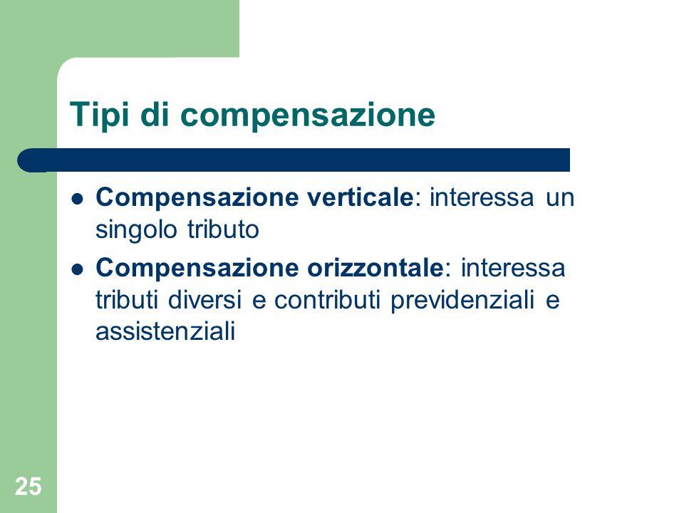 25 Tipi di compensazione Compensazione verticale: interessa un singolo tributo Compensazione orizzontale: interessa tributi diversi e contributi previ