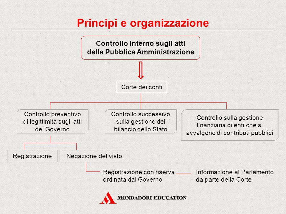 Controllo interno sugli atti della Pubblica Amministrazione Corte dei conti Controllo preventivo di legittimità sugli atti del Governo Controllo sulla