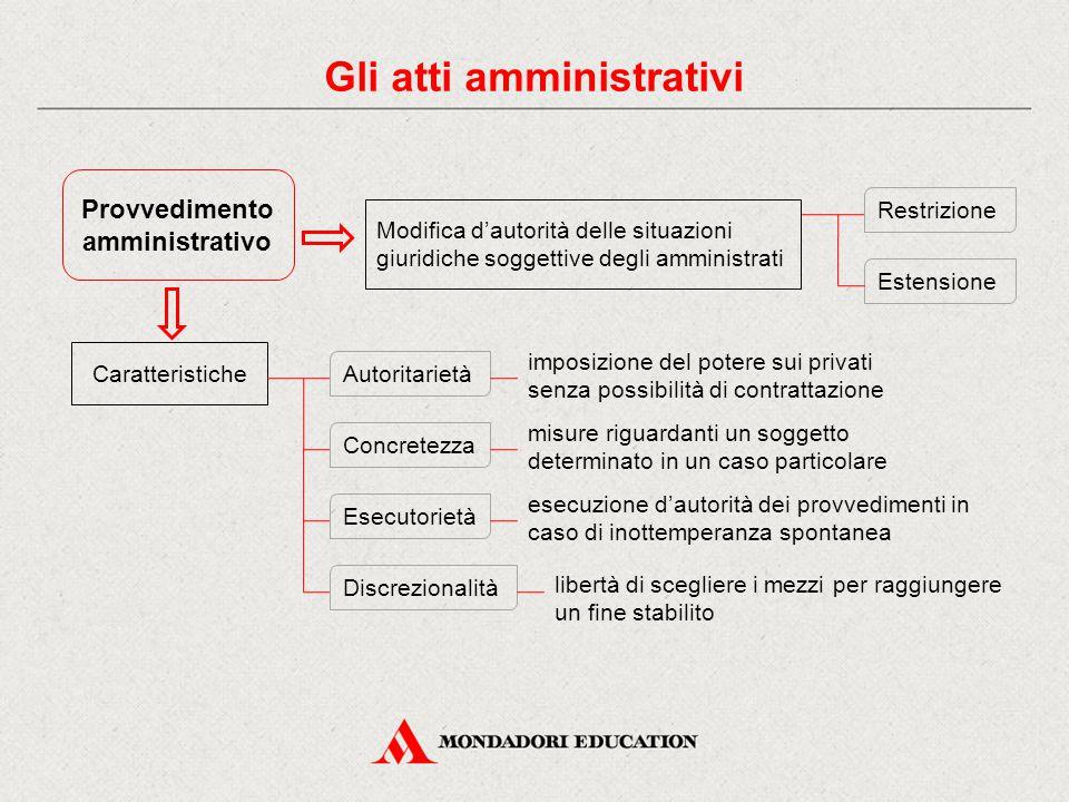 Provvedimento amministrativo Caratteristiche Modifica d'autorità delle situazioni giuridiche soggettive degli amministrati Estensione Restrizione Auto