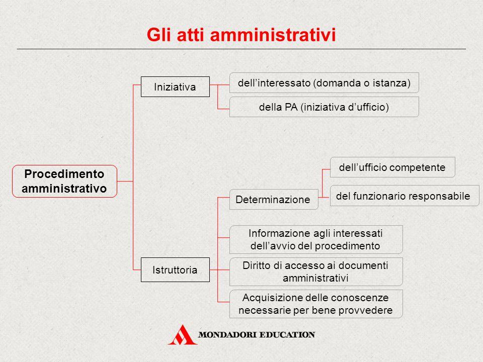 Procedimento amministrativo Iniziativa Istruttoria dell'interessato (domanda o istanza) della PA (iniziativa d'ufficio) Determinazione del funzionario