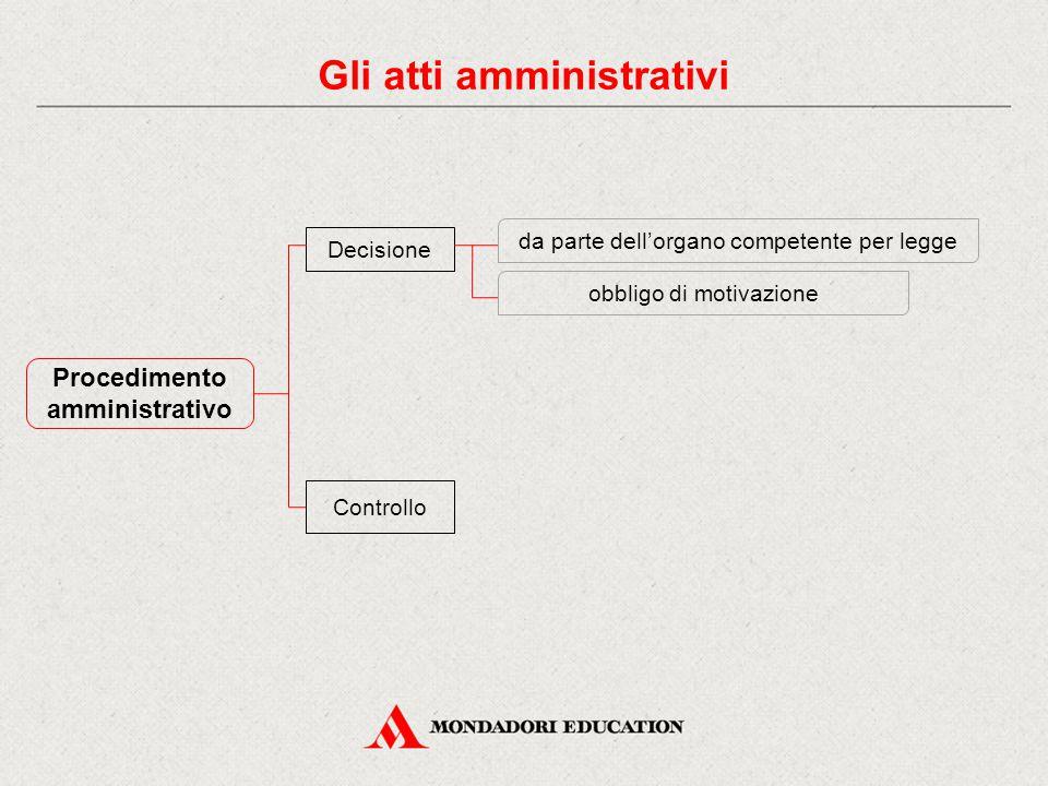 Procedimento amministrativo Decisione Controllo da parte dell'organo competente per legge obbligo di motivazione Gli atti amministrativi