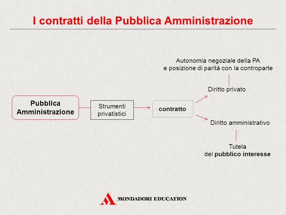 Pubblica Amministrazione I contratti della Pubblica Amministrazione Strumenti privatistici contratto Diritto privato Diritto amministrativo Tutela del