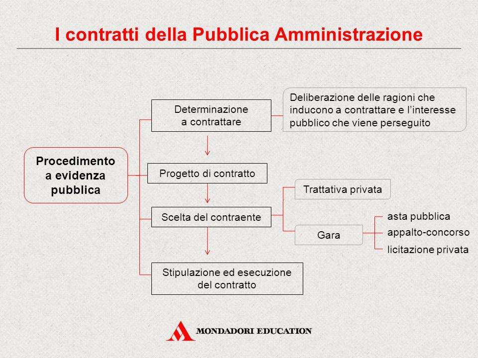 Procedimento a evidenza pubblica Deliberazione delle ragioni che inducono a contrattare e l'interesse pubblico che viene perseguito Determinazione a c