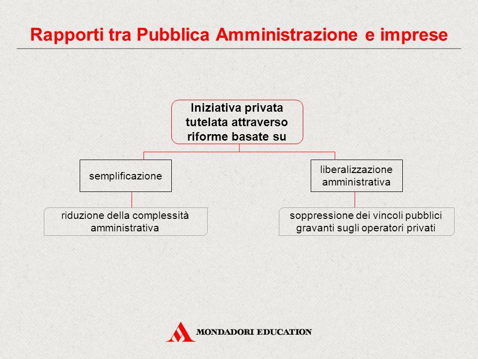 Iniziativa privata tutelata attraverso riforme basate su semplificazione liberalizzazione amministrativa soppressione dei vincoli pubblici gravanti su
