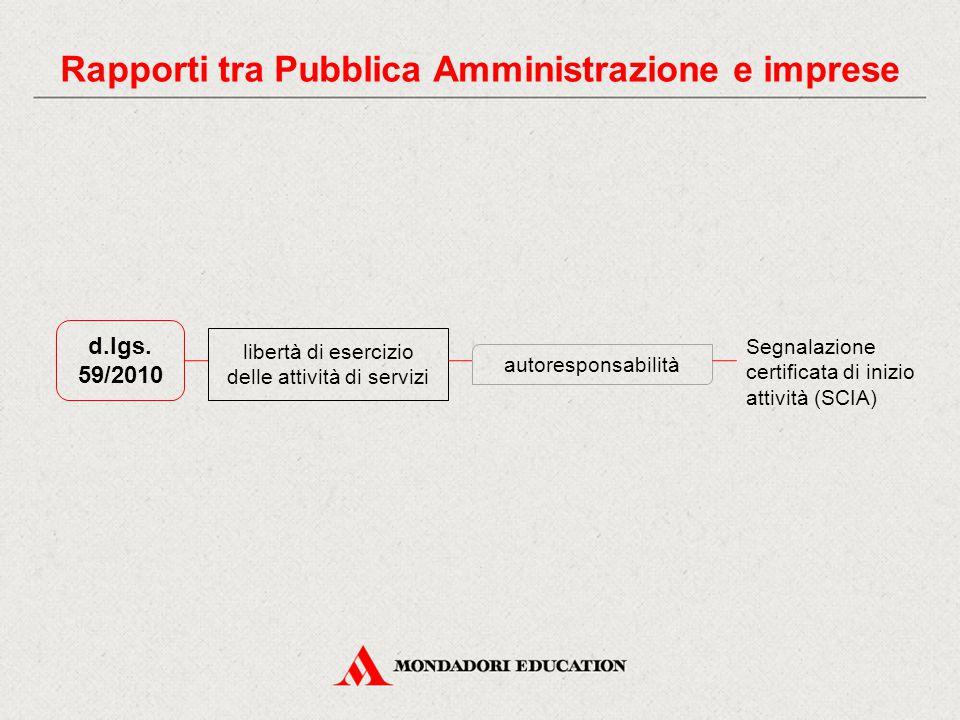 d.lgs. 59/2010 libertà di esercizio delle attività di servizi autoresponsabilità Segnalazione certificata di inizio attività (SCIA) Rapporti tra Pubbl