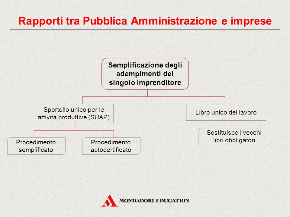 Procedimento semplificato Procedimento autocertificato Semplificazione degli adempimenti del singolo imprenditore Sportello unico per le attività prod