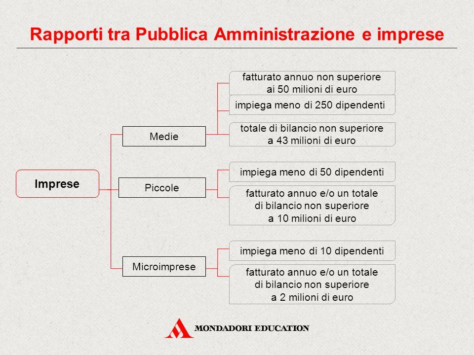 Imprese Medie Piccole Microimprese totale di bilancio non superiore a 43 milioni di euro impiega meno di 250 dipendenti fatturato annuo non superiore