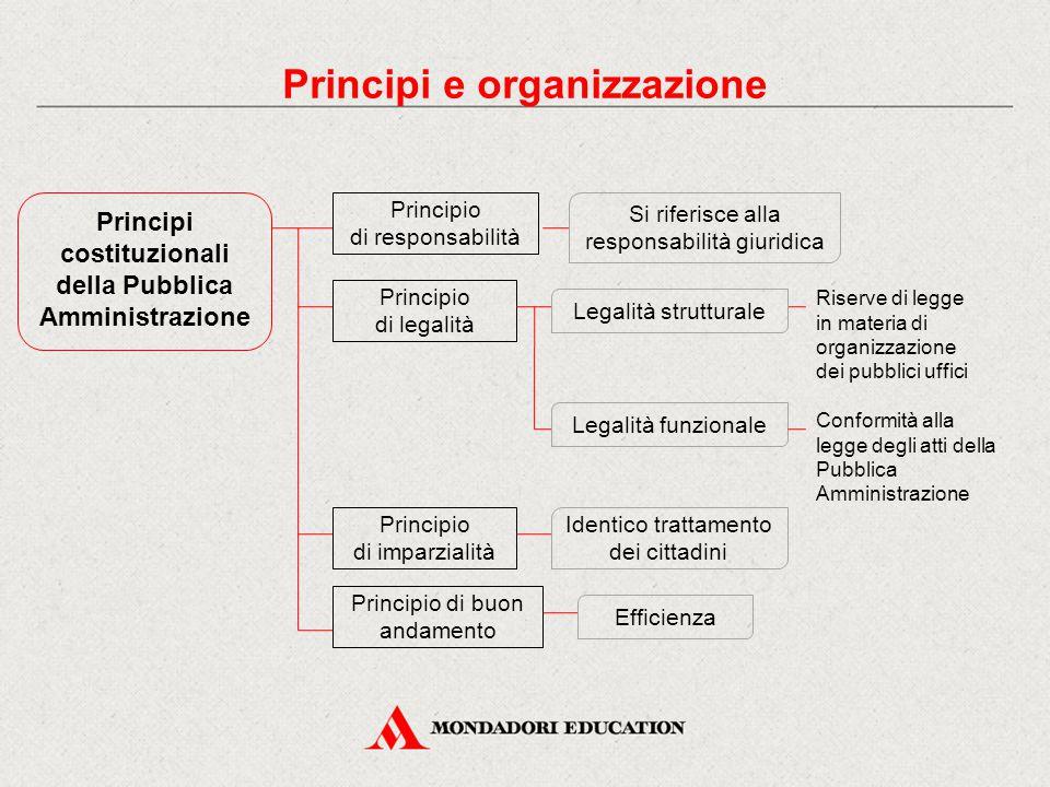 Criteri della Pubblica Amministrazione parametri giuridici dell'attività e dell'organizzazione amministrativa efficienza efficacia economicità pubblicità e trasparenza Principi e organizzazione