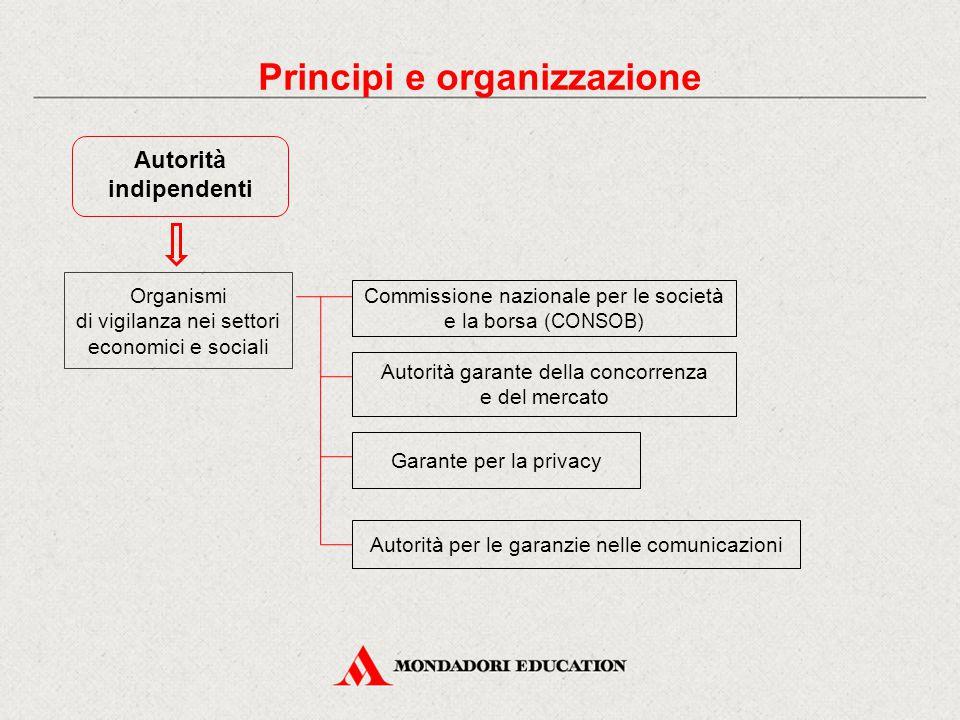 Autorità indipendenti Commissione nazionale per le società e la borsa (CONSOB) Autorità garante della concorrenza e del mercato Garante per la privacy