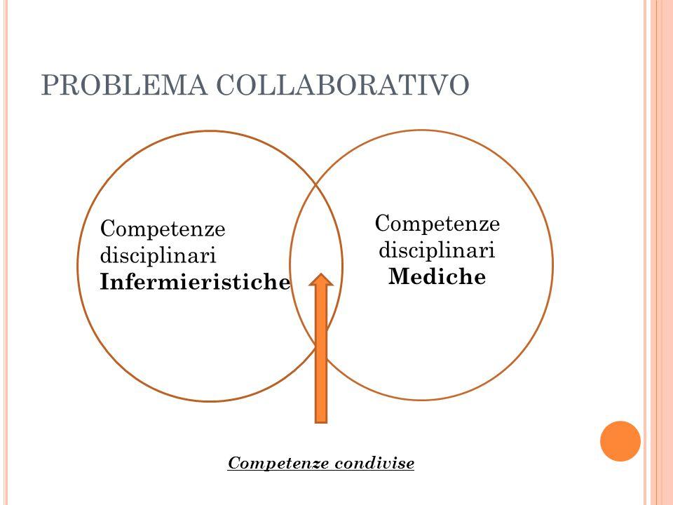 PROBLEMA COLLABORATIVO Competenze disciplinari Infermieristiche Competenze disciplinari Mediche Competenze condivise