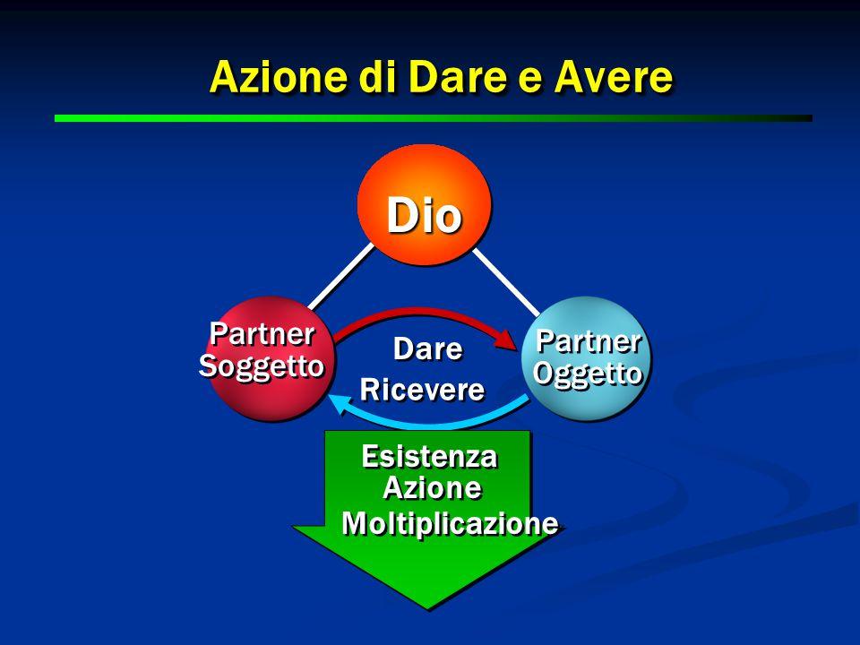 13 Azione di Dare e Avere 13 Partner Soggetto Partner Soggetto Partner Oggetto Partner Oggetto Esistenza Azione Moltiplicazione Dare Ricevere DioDio