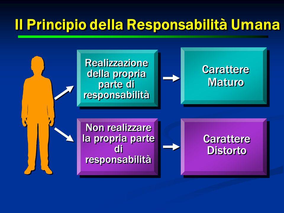 27 Il Principio della Responsabilità Umana 27 Realizzazione della propria parte di responsabilità Non realizzare la propria parte di responsabilità Carattere Distorto Carattere Distorto Carattere Maturo