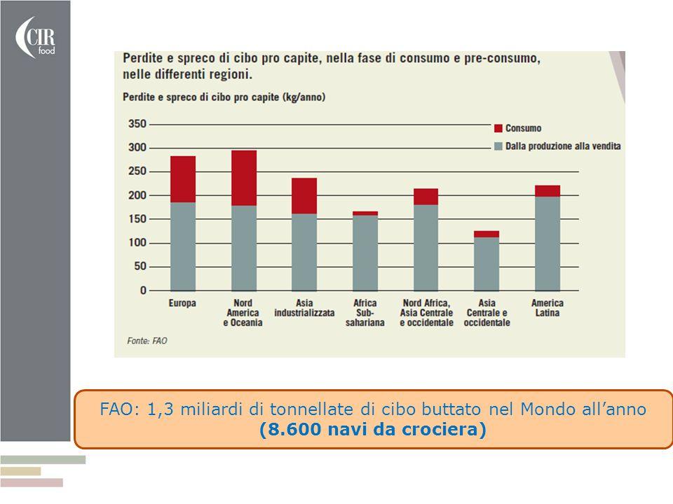 FAO: 1,3 miliardi di tonnellate di cibo buttato nel Mondo all'anno (8.600 navi da crociera)