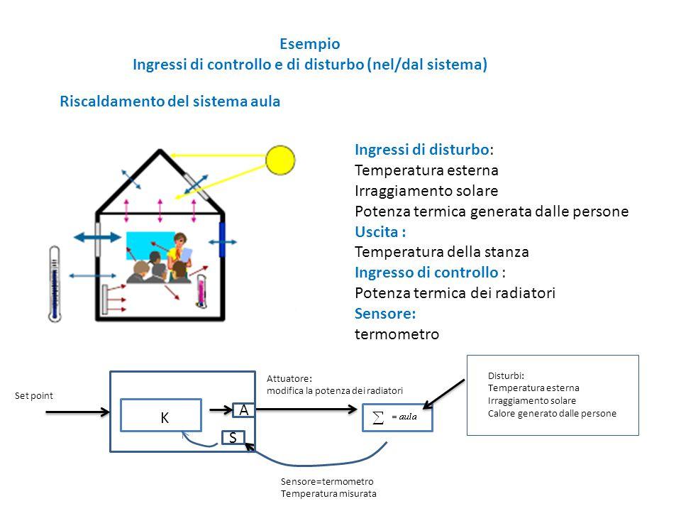 Esempio Ingressi di controllo e di disturbo (nel/dal sistema) Riscaldamento del sistema aula Ingressi di disturbo: Temperatura esterna Irraggiamento s
