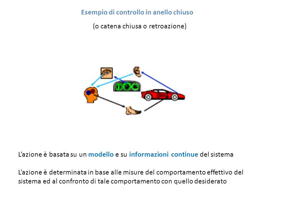 Esempio di controllo in anello chiuso (o catena chiusa o retroazione) L'azione è basata su un modello e su informazioni continue del sistema L'azione