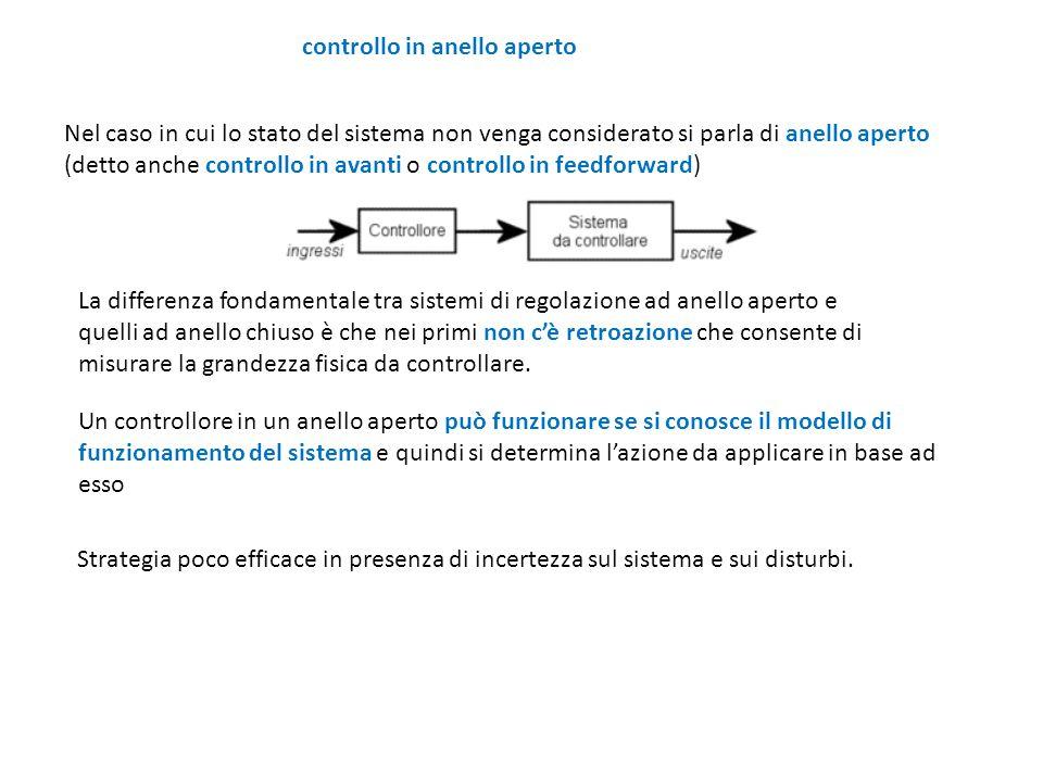 Esempio di controllo in anello aperto (o catena aperta o azione diretta) L'azione è basata su un modello e su informazioni iniziali del sistema.