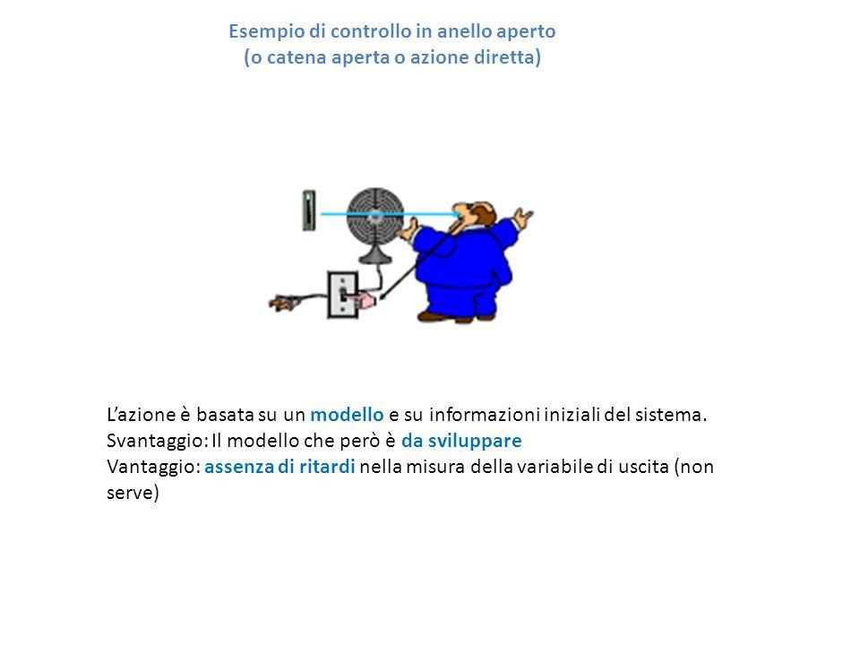 Esempio di controllo in anello aperto (o catena aperta o azione diretta) L'azione è basata su un modello e su informazioni iniziali del sistema. Svant