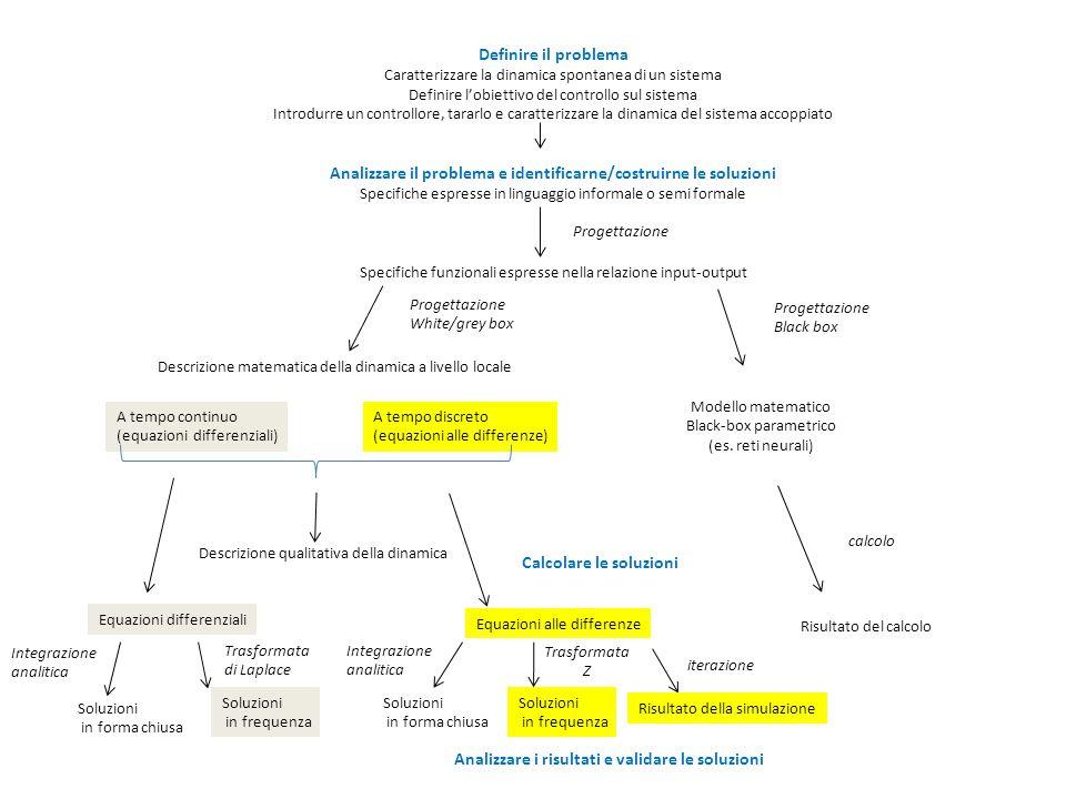 Integrazione analitica Definire il problema Caratterizzare la dinamica spontanea di un sistema Definire l'obiettivo del controllo sul sistema Introdur