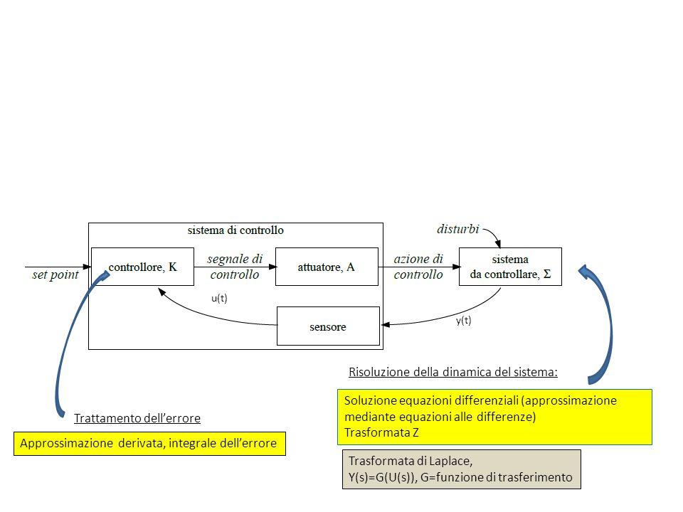 Nota Bibliografica Alcune immagini ed esempi sono stati presi da: http://www.dii.unimore.it/~lbiagiotti/SistemiControllo1213.html http://www.unife.it/ing/informazione/fondautomatica/dispense/ fda-1-1-intro_2013.pdf