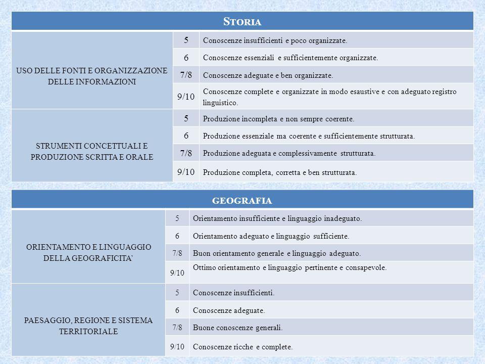 S TORIA USO DELLE FONTI E ORGANIZZAZIONE DELLE INFORMAZIONI 5 Conoscenze insufficienti e poco organizzate.