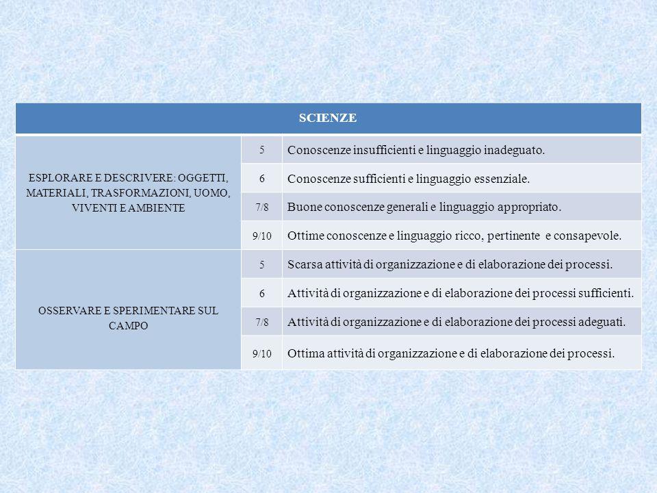 SCIENZE ESPLORARE E DESCRIVERE: OGGETTI, MATERIALI, TRASFORMAZIONI, UOMO, VIVENTI E AMBIENTE 5 Conoscenze insufficienti e linguaggio inadeguato.