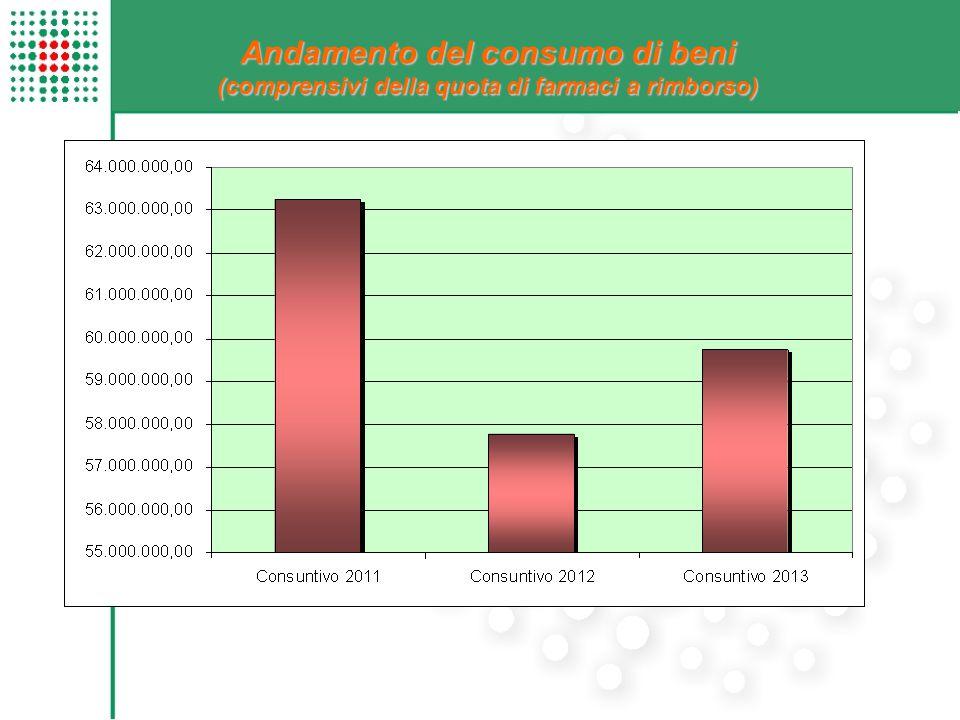 Andamento del consumo di beni (comprensivi della quota di farmaci a rimborso)