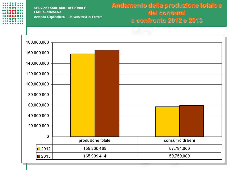 Andamento della produzione totale e dei consumi a confronto 2012 e 2013 SERVIZIO SANITARIO REGIONALE EMILIA-ROMAGNA Azienda Ospedaliero – Universitaria di Ferrara