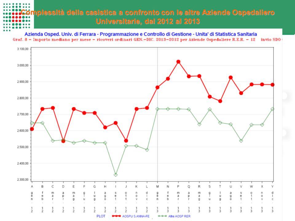 Complessità della casistica a confronto con le altre Aziende Ospedaliero Universitarie, dal 2012 al 2013