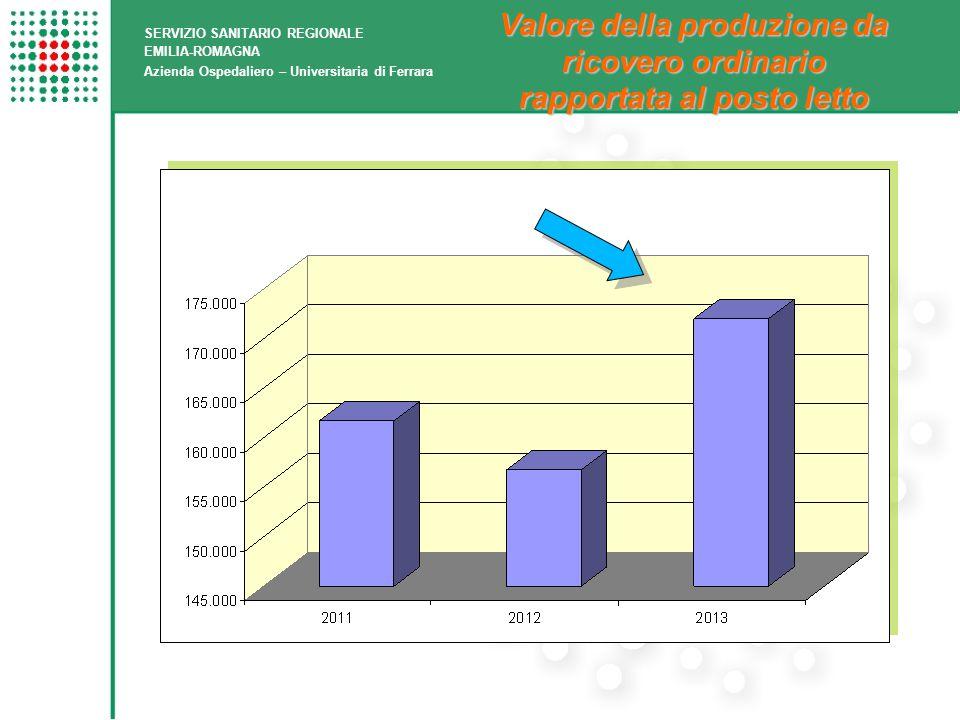 Valore della produzione da ricovero ordinario rapportata al posto letto SERVIZIO SANITARIO REGIONALE EMILIA-ROMAGNA Azienda Ospedaliero – Universitaria di Ferrara