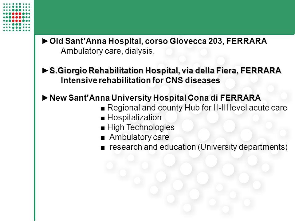Andamento delle dimissioni da ricovero ordinario 20122013 Produzione da ricovero ordinario (tariffe 2013) 102.388.144104.958.702 SERVIZIO SANITARIO REGIONALE EMILIA-ROMAGNA Azienda Ospedaliero – Universitaria di Ferrara