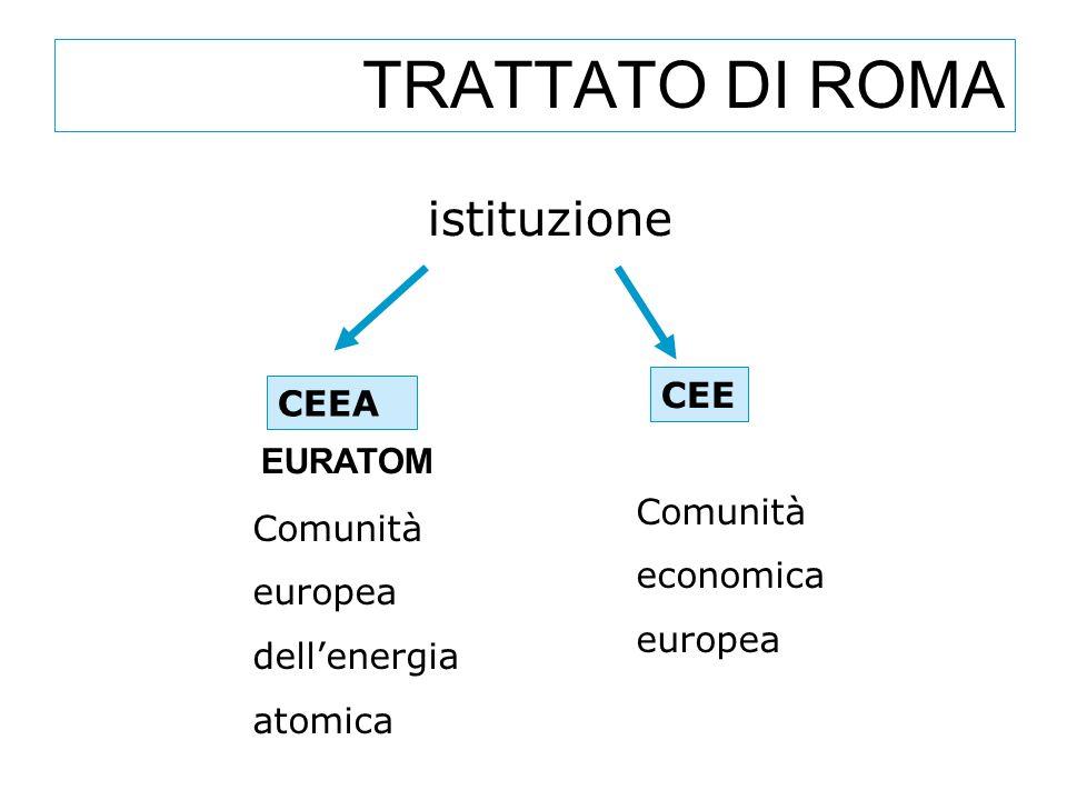 TRATTATO DI ROMA istituzione CEEA CEE EURATOM Comunità europea dell'energia atomica Comunità economica europea