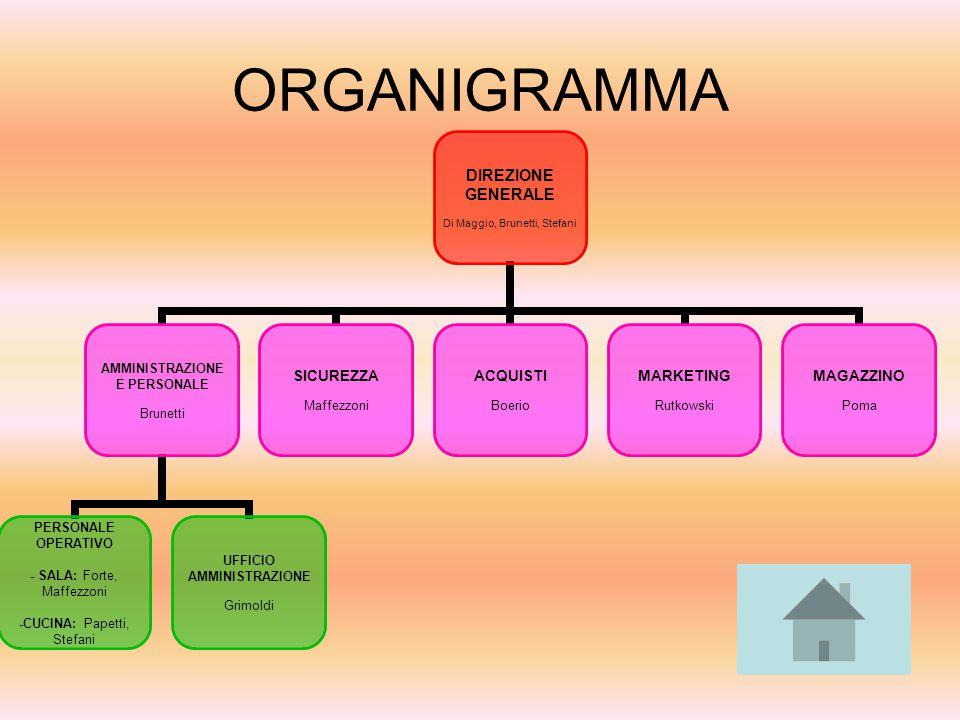 ORGANIGRAMMA DIREZIONE GENERALE Di Maggio, Brunetti, Stefani AMMINISTRAZIONE E PERSONALE Brunetti PERSONALE OPERATIVO - SALA: Forte, Maffezzoni -CUCIN