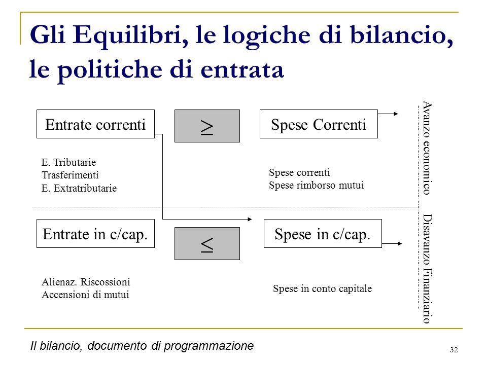 32 Gli Equilibri, le logiche di bilancio, le politiche di entrata Entrate correnti Entrate in c/cap.