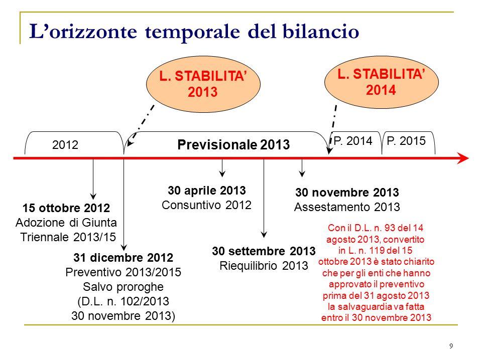 9 L'orizzonte temporale del bilancio 31 dicembre 2012 Preventivo 2013/2015 Salvo proroghe (D.L.
