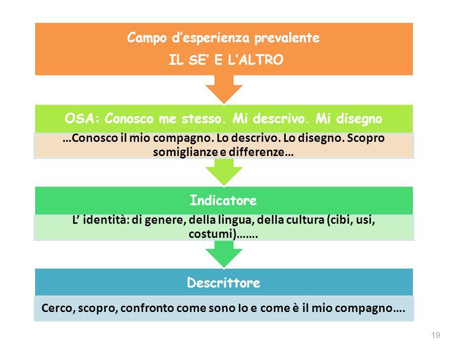 19 Descrittore Cerco, scopro, confronto come sono Io e come è il mio compagno…. Indicatore L' identità: di genere, della lingua, della cultura (cibi,