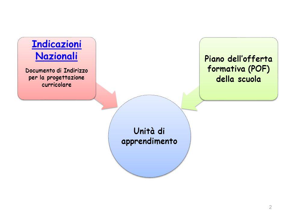 2 Unità di apprendimento Indicazioni Nazionali Documento di Indirizzo per la progettazione curricolare Piano dell'offerta formativa (POF) della scuola