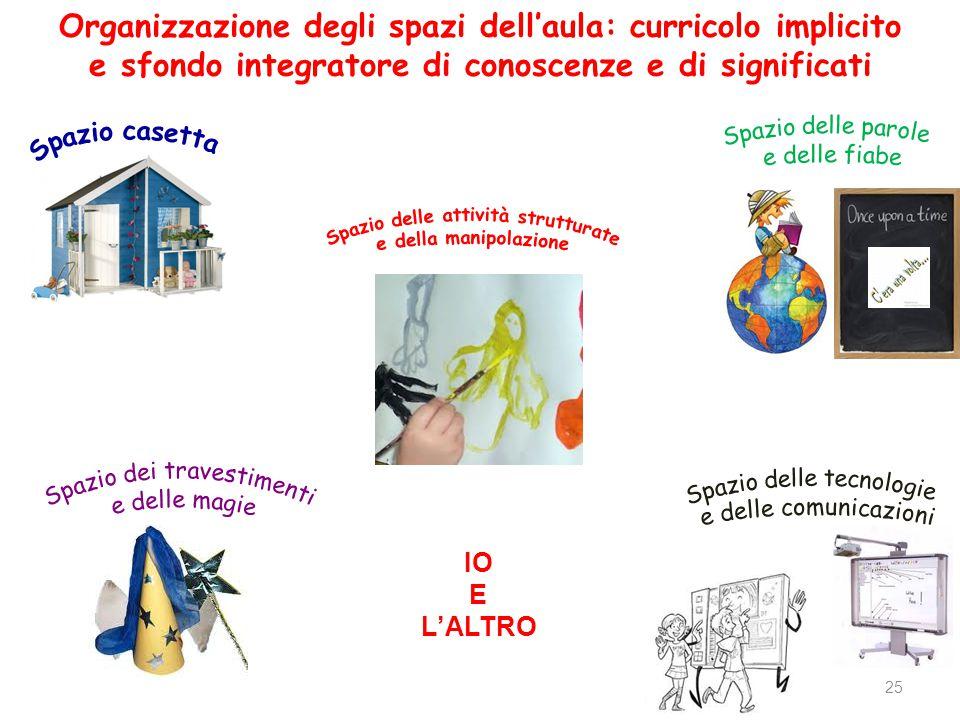 Organizzazione degli spazi dell'aula: curricolo implicito e sfondo integratore di conoscenze e di significati 25 IO E L'ALTRO