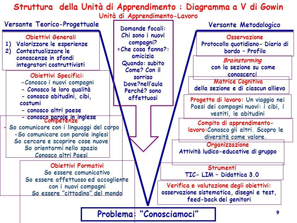"""Struttura della Unità di Apprendimento : Diagramma a V di Gowin Unità di Apprendimento-Lavoro Problema: """"Conosciamoci"""" Versante Teorico-Progettuale Ve"""