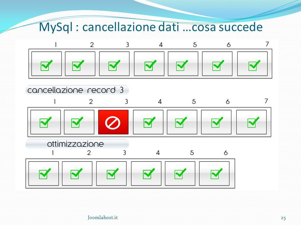 Joomlahost.it25 MySql : cancellazione dati …cosa succede