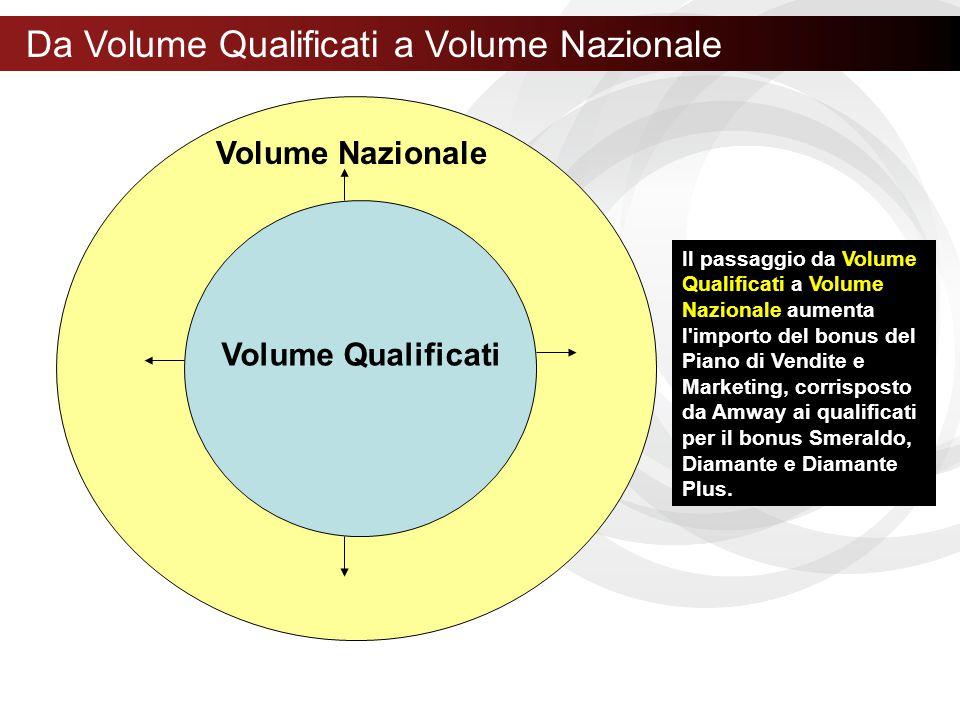 Volume Qualificati Da Volume Qualificati a Volume Nazionale Il passaggio da Volume Qualificati a Volume Nazionale aumenta l'importo del bonus del Pian